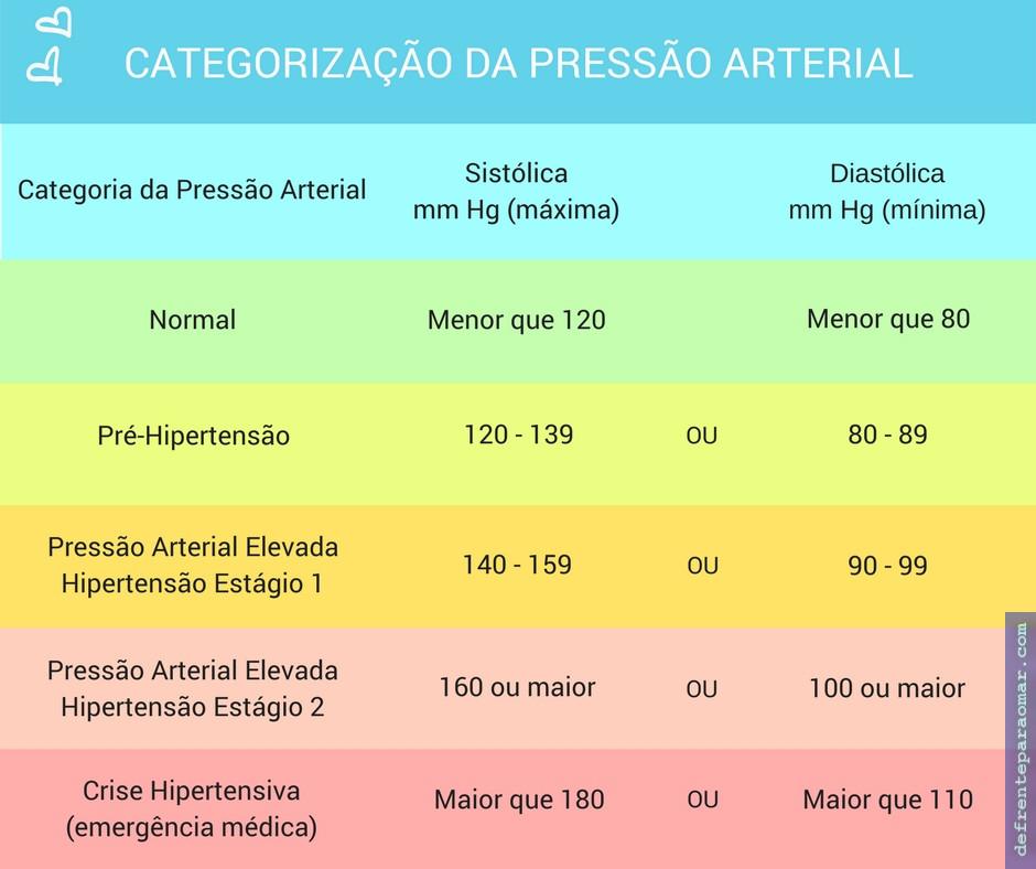 tabela-pressao-arterial