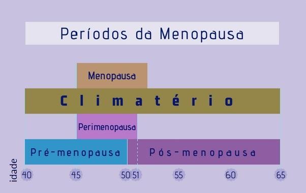 periodos-da-menopausa